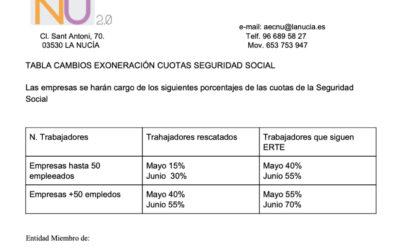 Así es la prórroga de los ERTE  hasta el 30 de junio